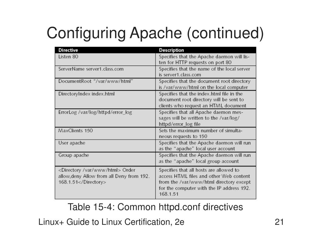 Configuring Apache (continued)
