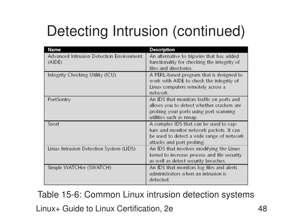 Detecting Intrusion (continued)