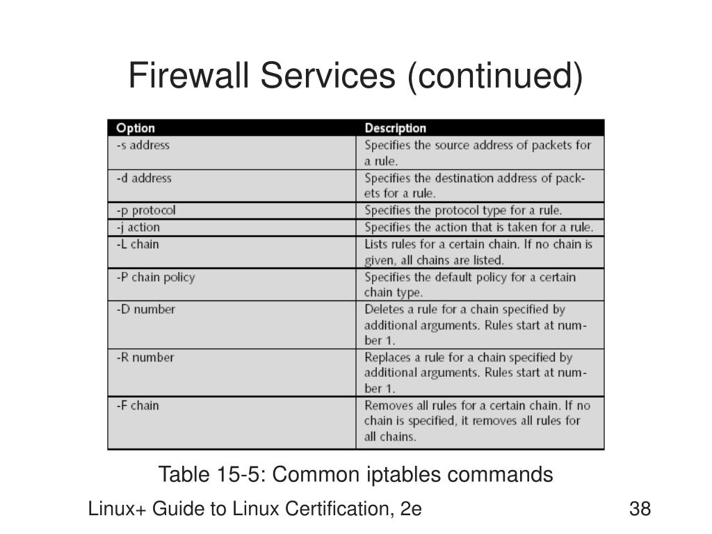Firewall Services (continued)