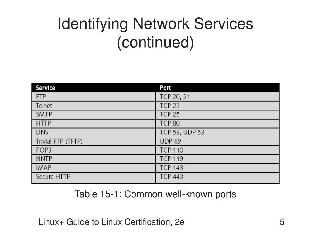 Identifying Network Services (continued)