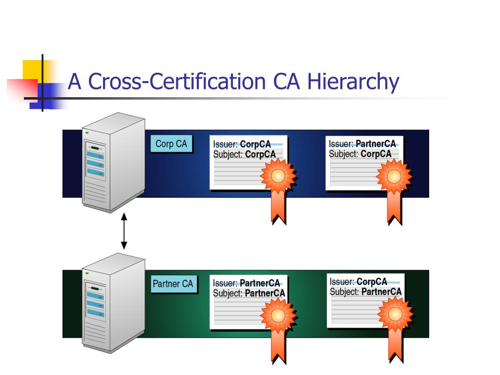 A Cross-Certification CA Hierarchy