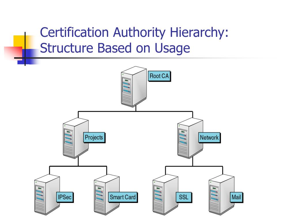 Certification Authority Hierarchy: