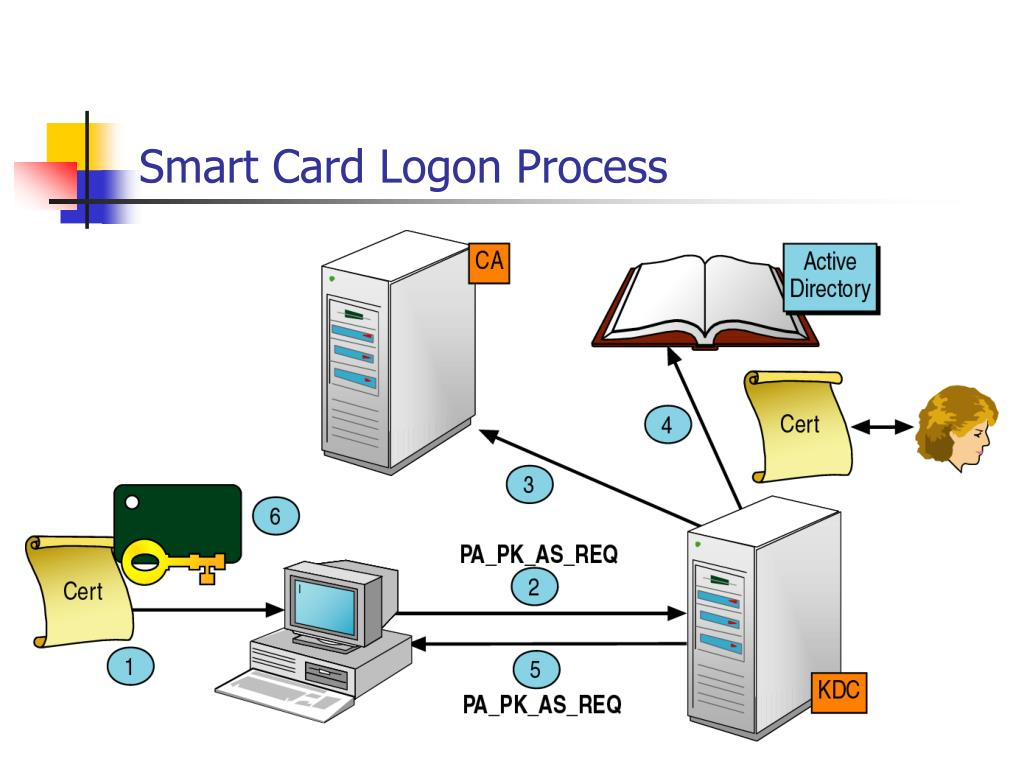 Smart Card Logon Process