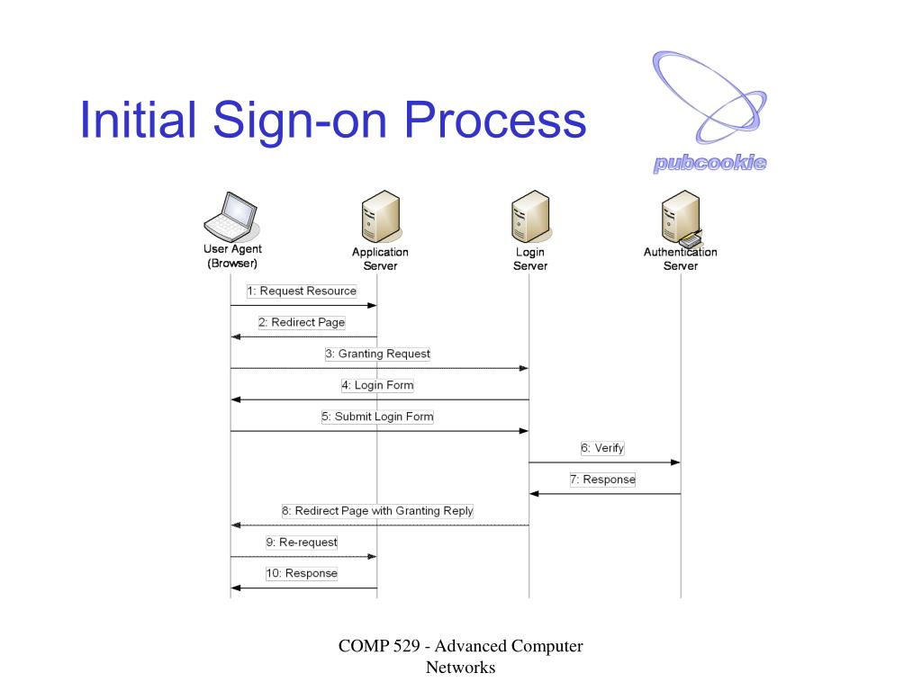 Initial Sign-on Process