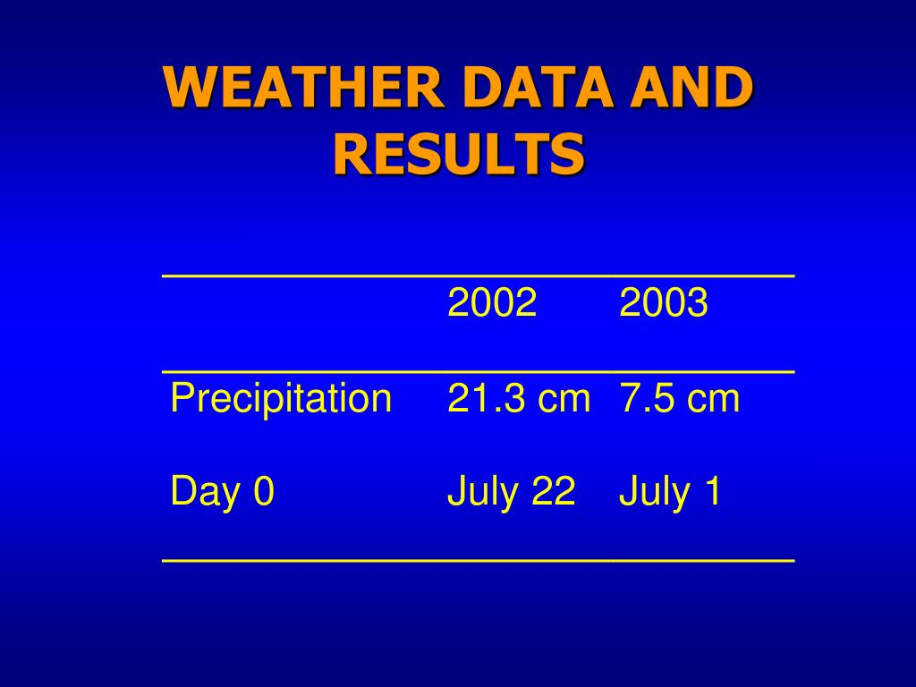 WEATHER DATA AND RESULTS