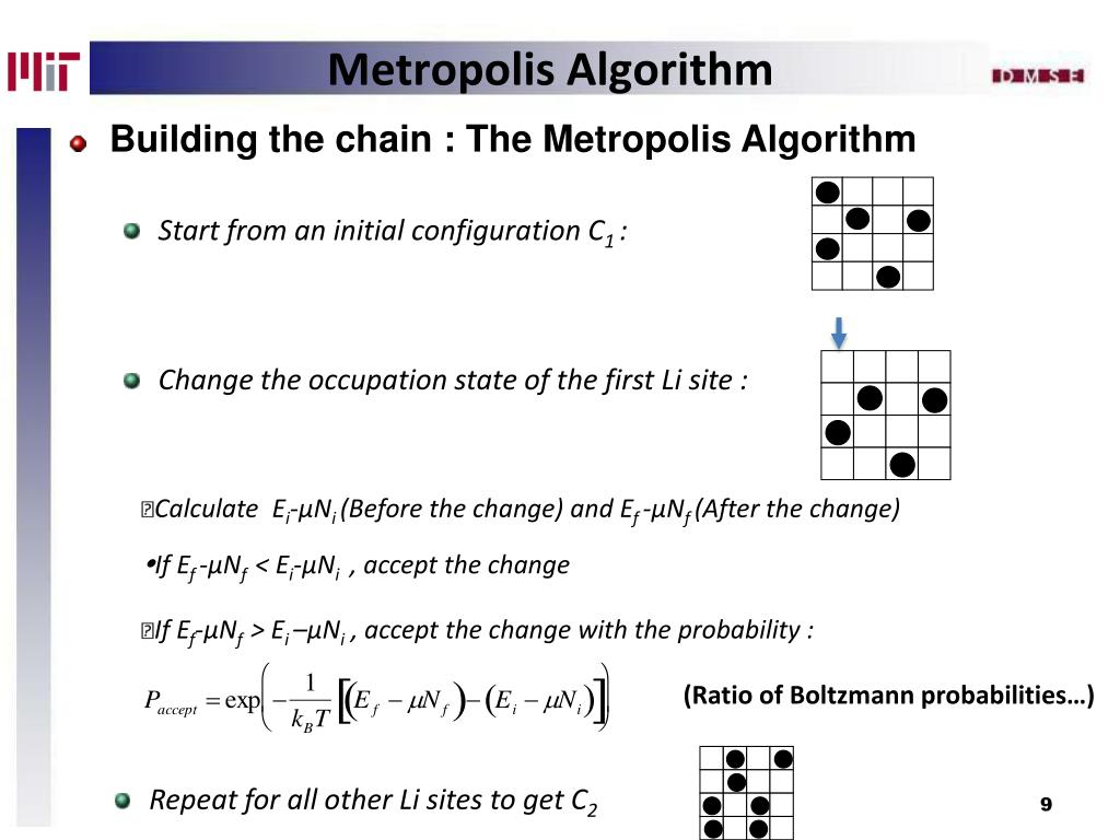 Building the chain : The Metropolis Algorithm