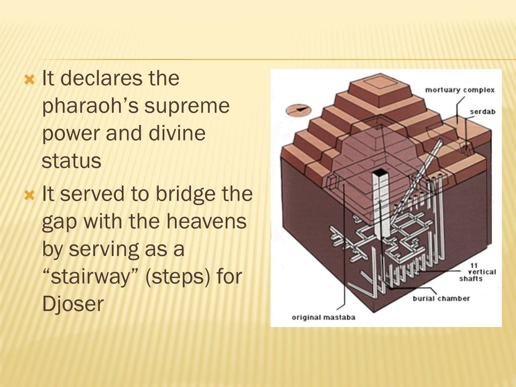 It declares the pharaoh's supreme power and divine status