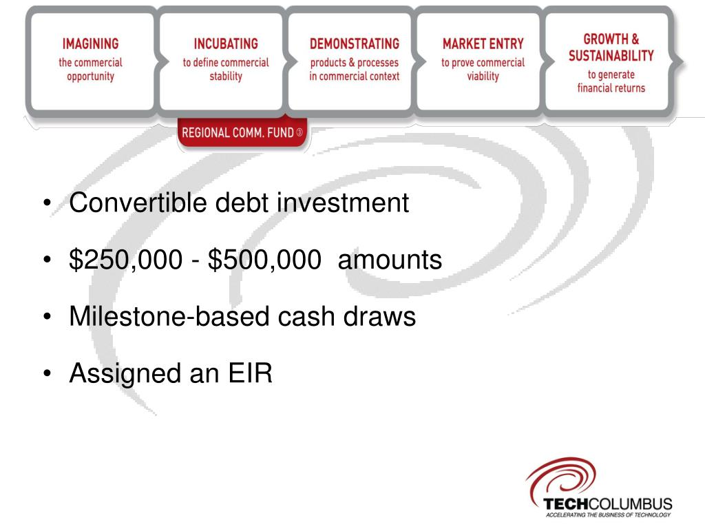 Convertible debt investment