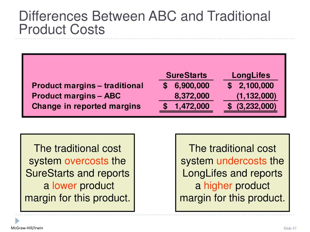 Differences Between ABC and Traditional Product Costs
