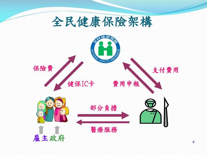 全民健康保險架構