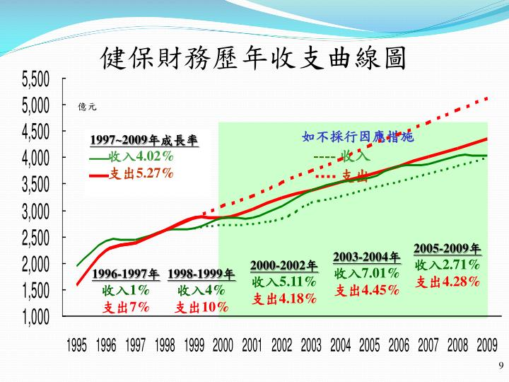 1997~2009