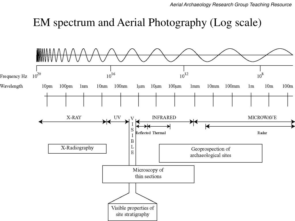 EM spectrum and Aerial Photography (Log scale)