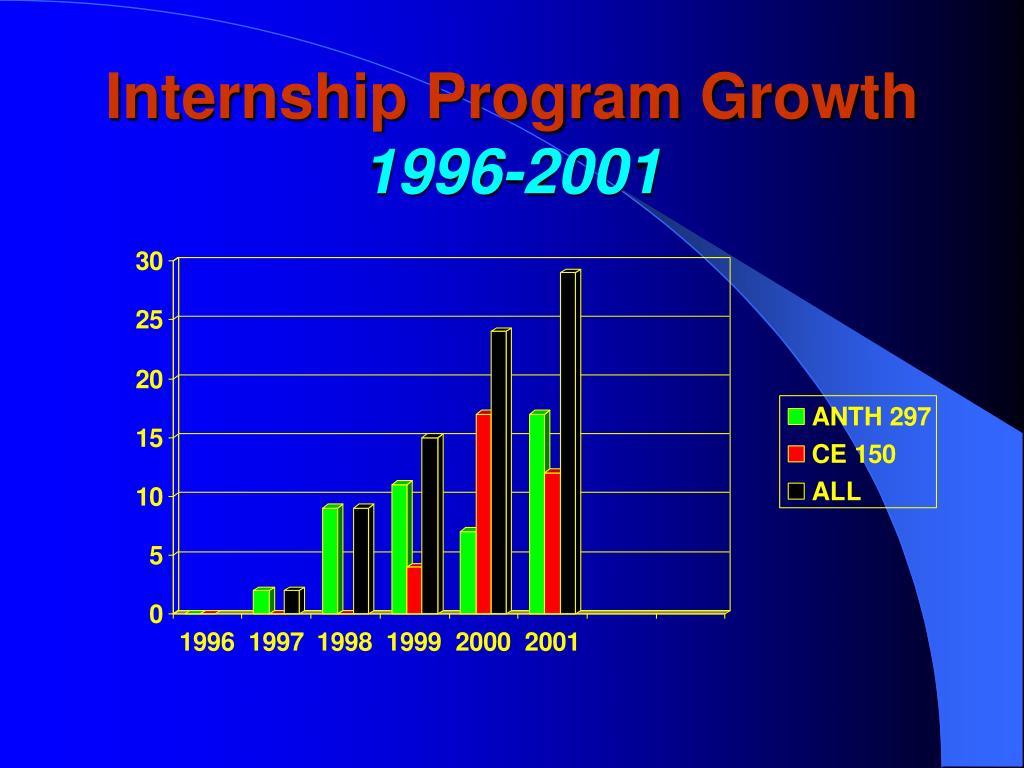 Internship Program Growth