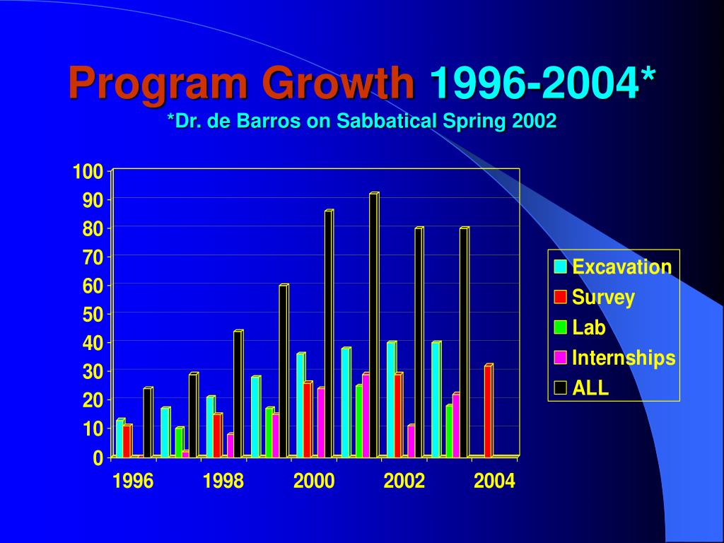 Program Growth