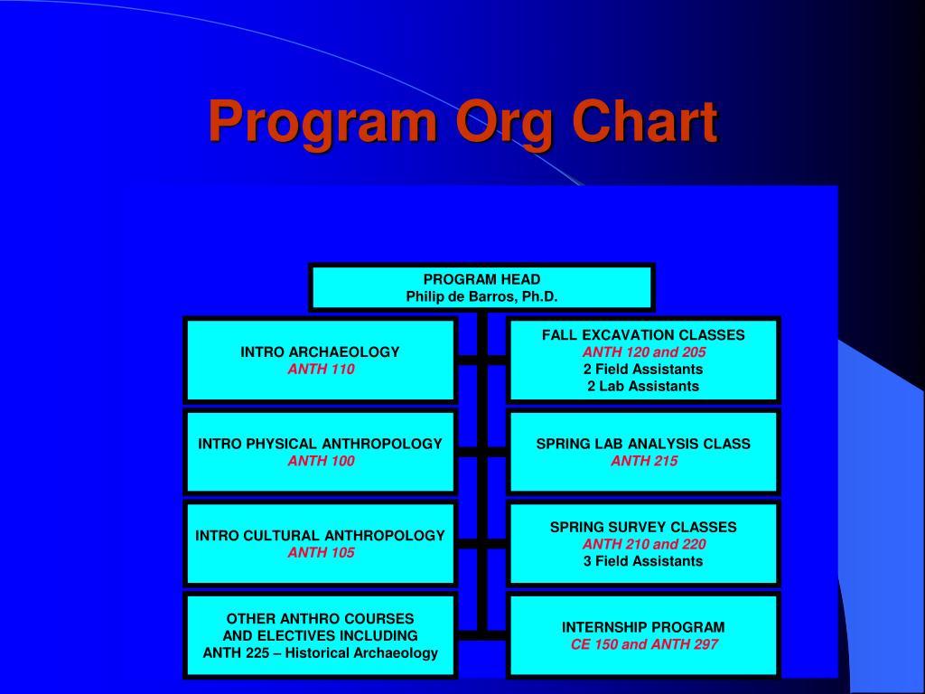 Program Org Chart