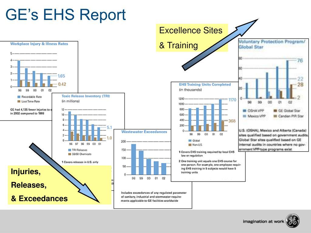 GE's EHS Report