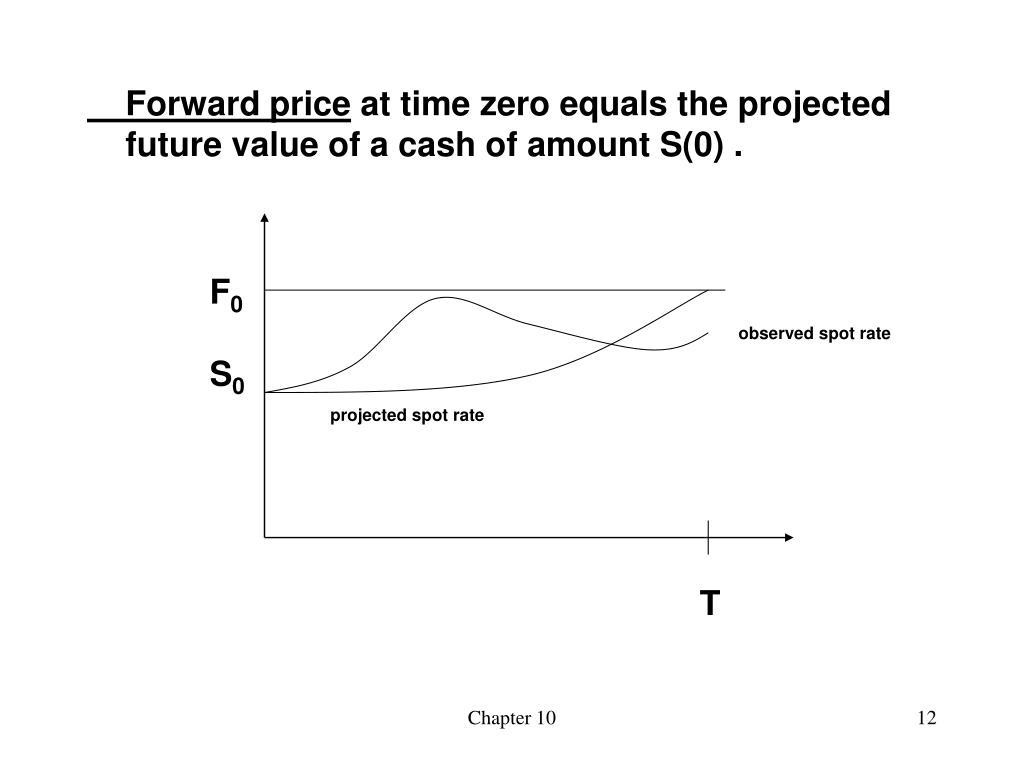 Forward price
