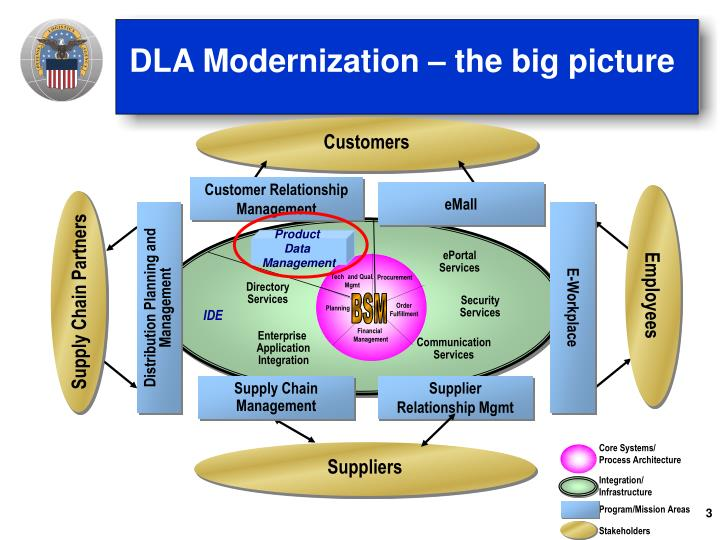 DLA Modernization – the big picture