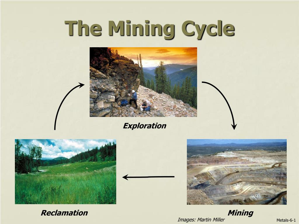 the mining cycle