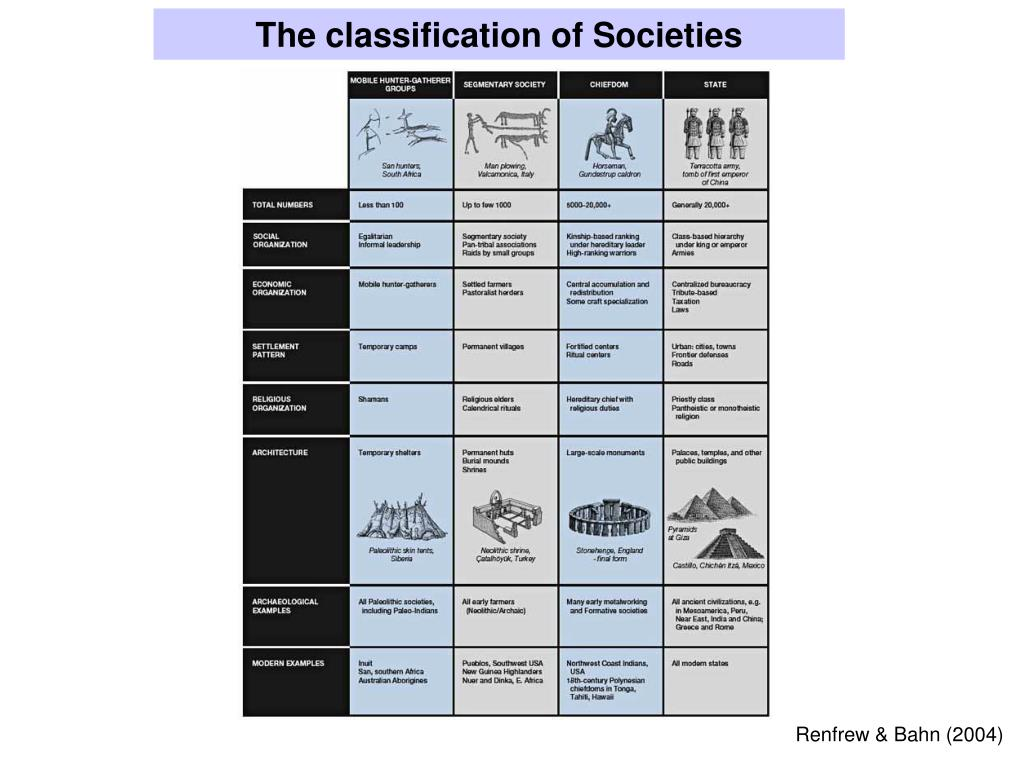 The classification of Societies