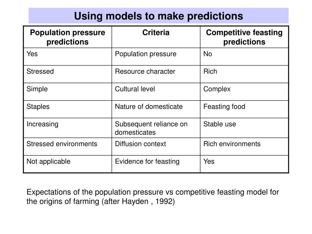 Using models to make predictions