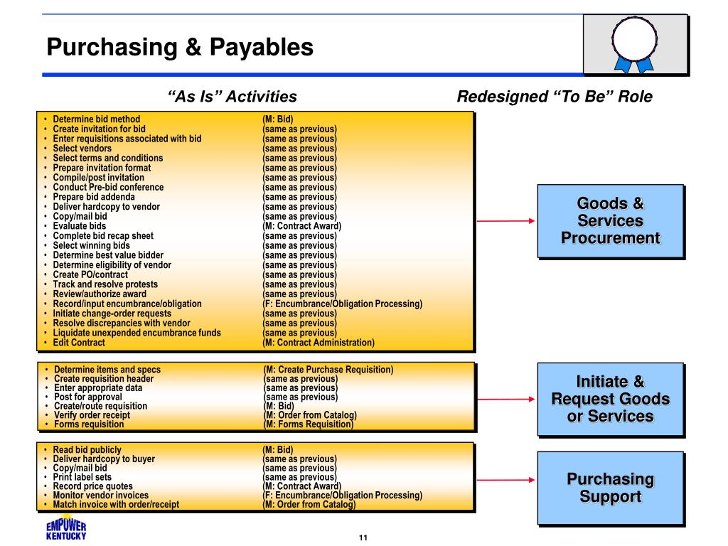 Purchasing & Payables
