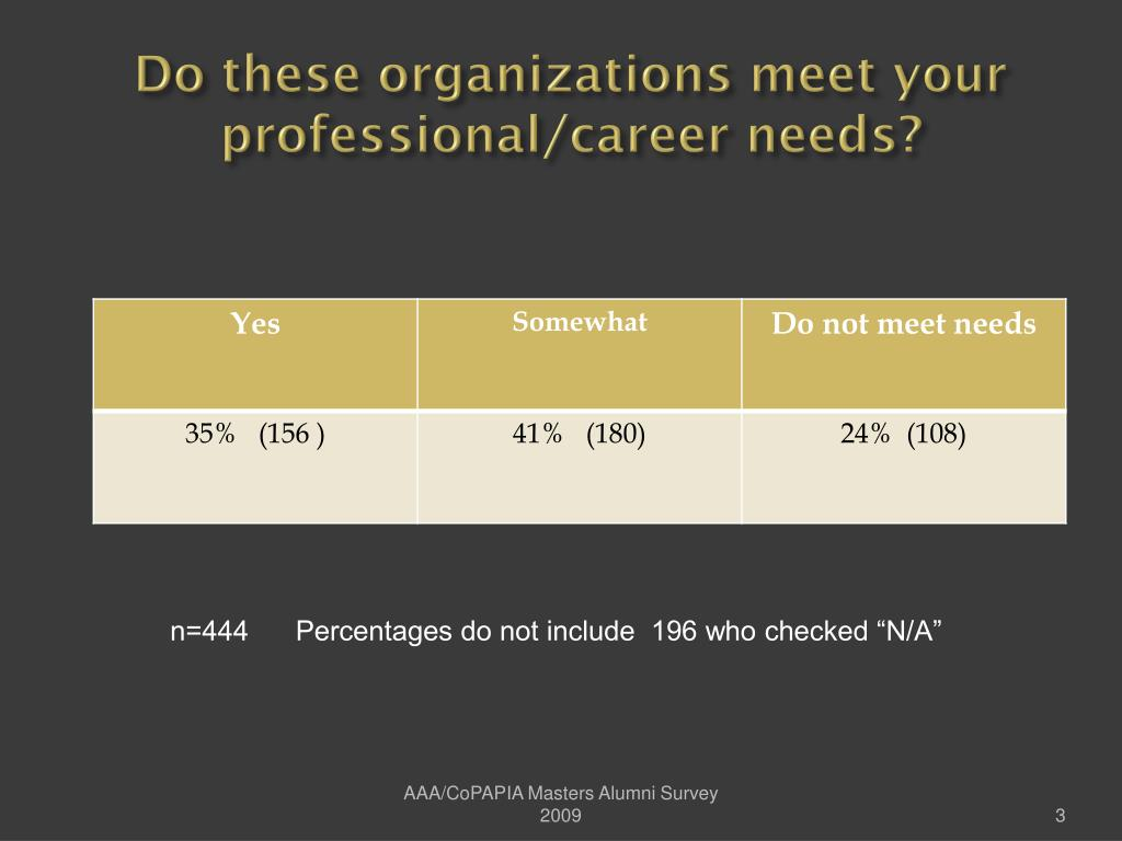 Do these organizations meet your professional/career needs?