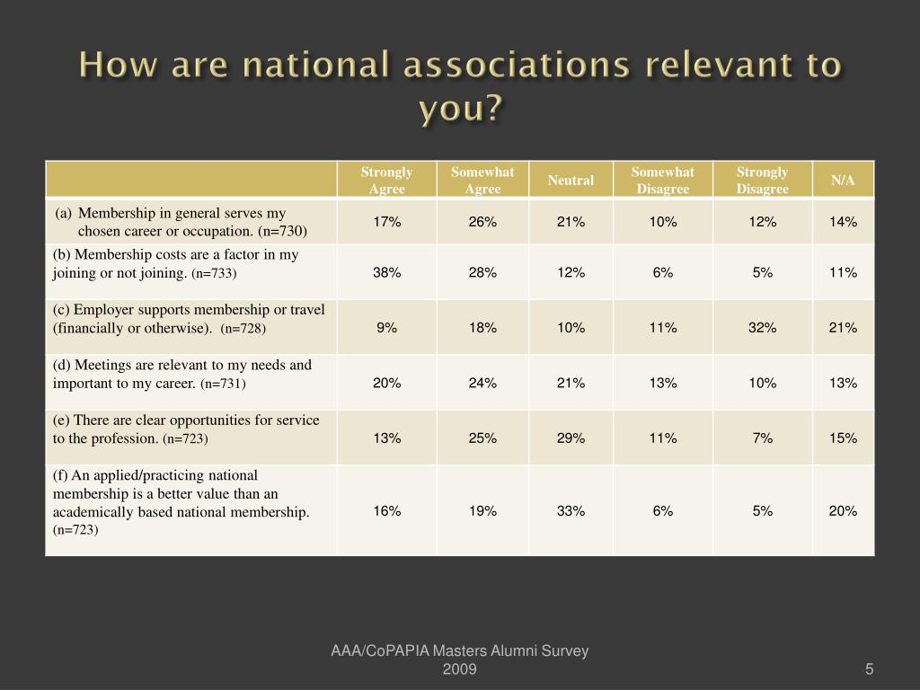 How are national associations relevant to you?