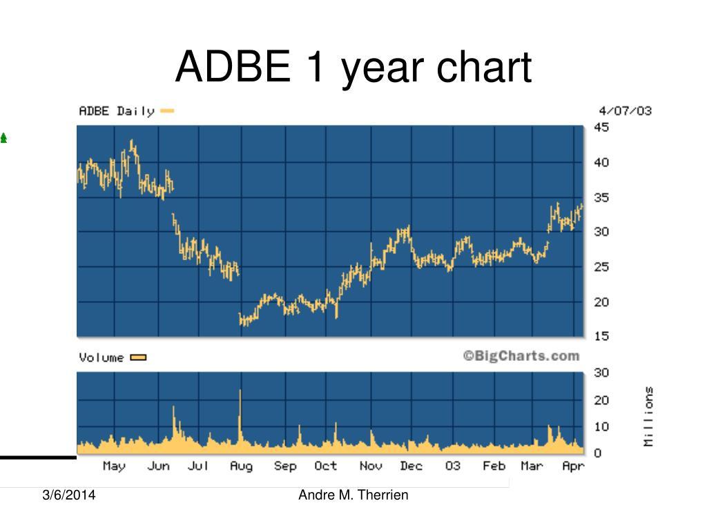 ADBE 1 year chart