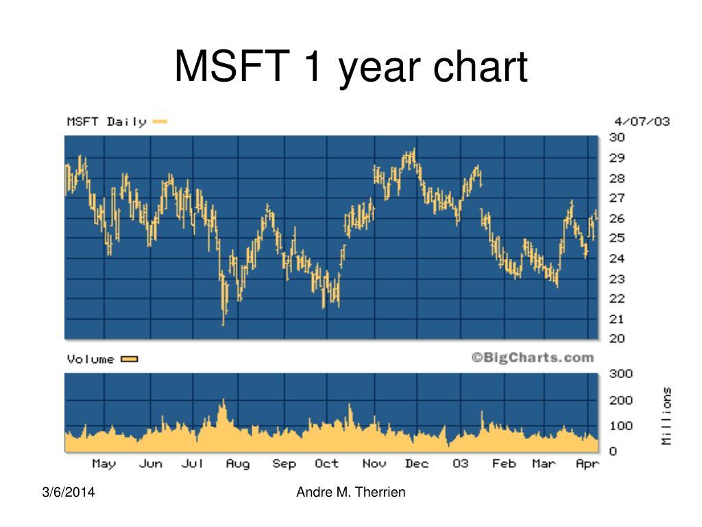 MSFT 1 year chart