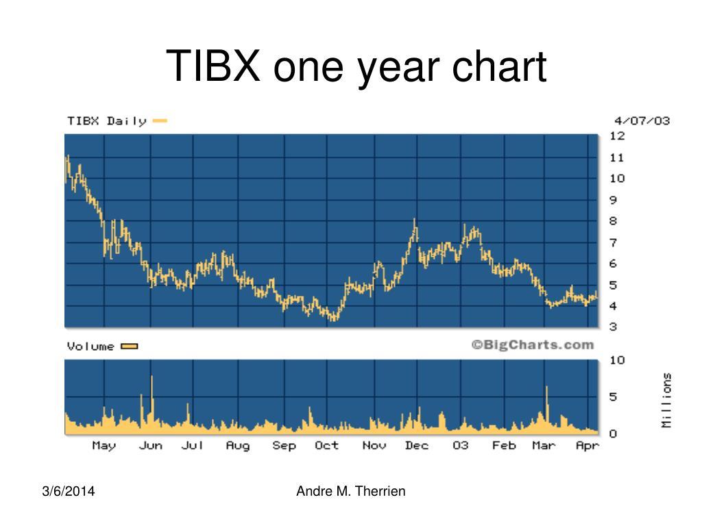 TIBX one year chart