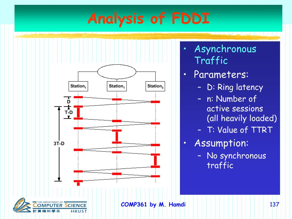 Analysis of FDDI