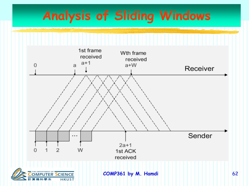 Analysis of Sliding Windows