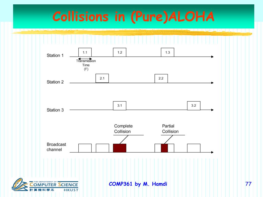 Collisions in (Pure)ALOHA