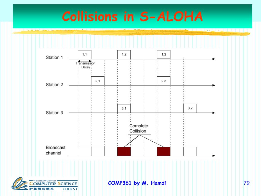 Collisions in S-ALOHA