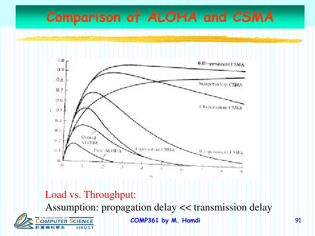 Comparison of ALOHA and CSMA