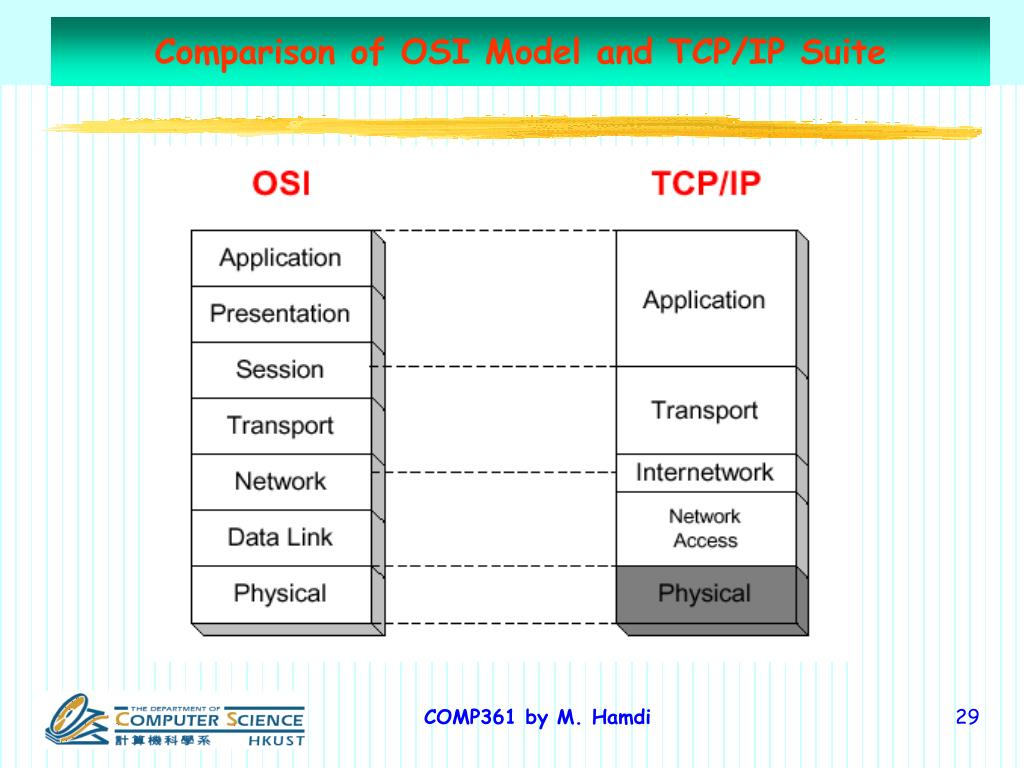 Comparison of OSI Model and TCP/IP Suite