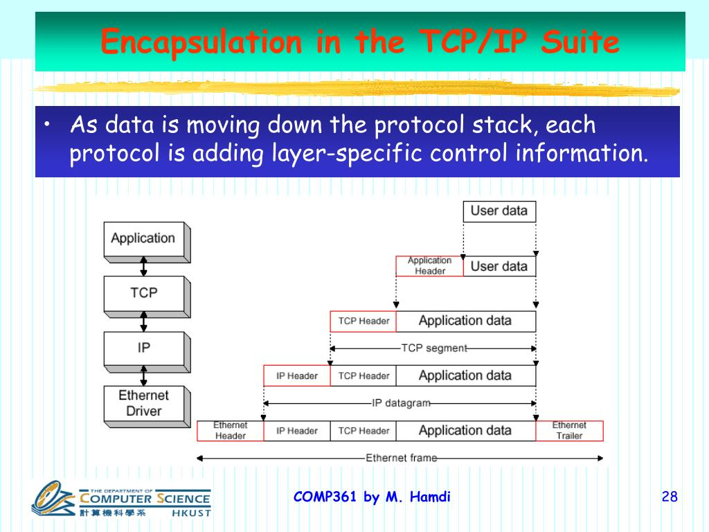 Encapsulation in the TCP/IP Suite