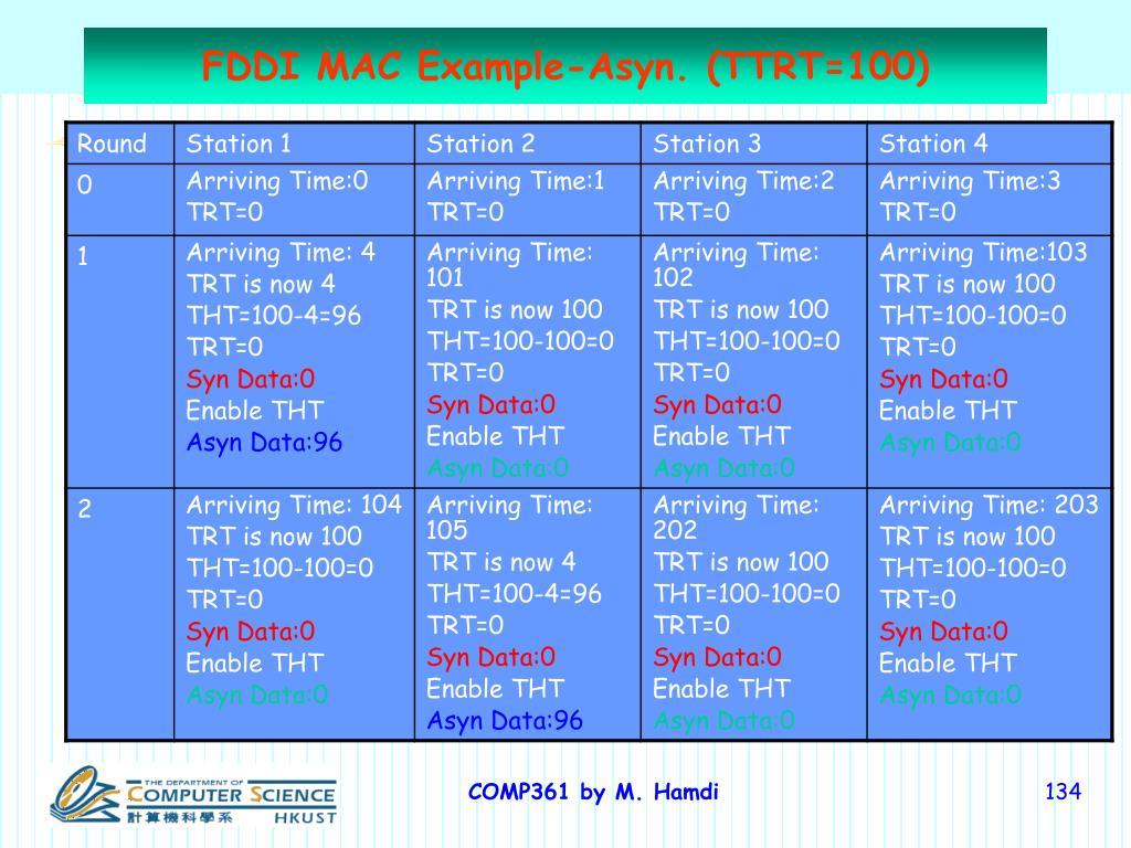 FDDI MAC Example-Asyn. (TTRT=100)
