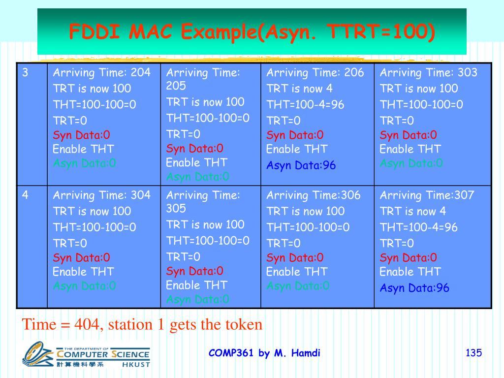 FDDI MAC Example(Asyn. TTRT=100)