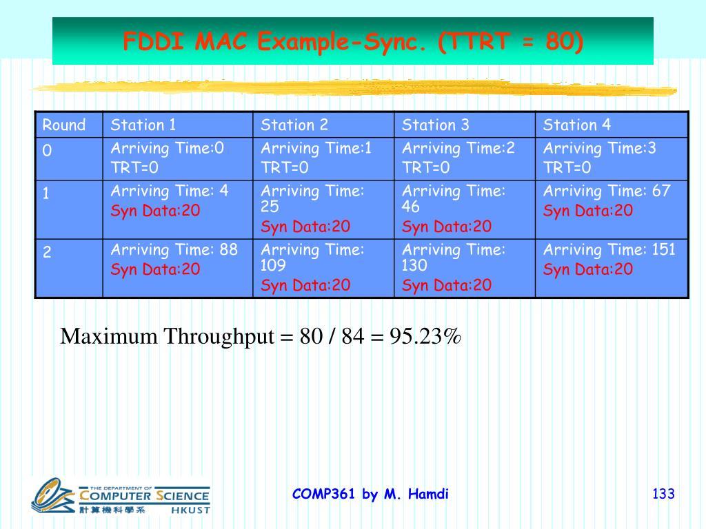 FDDI MAC Example-Sync. (TTRT = 80)
