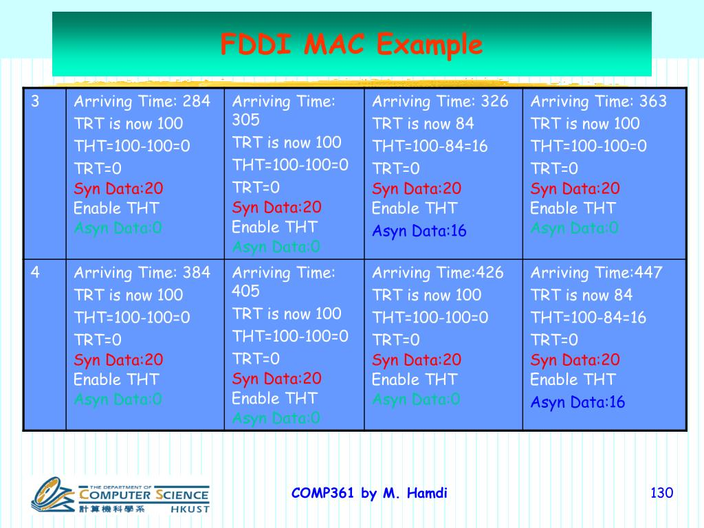 FDDI MAC Example