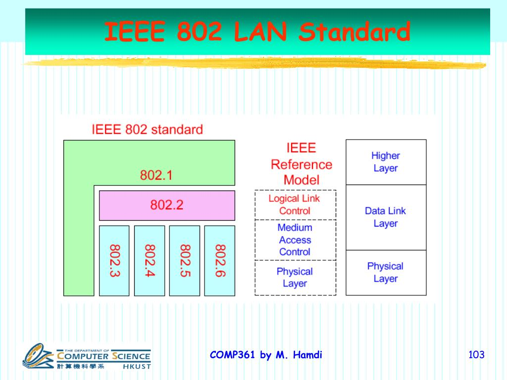 IEEE 802 LAN Standard