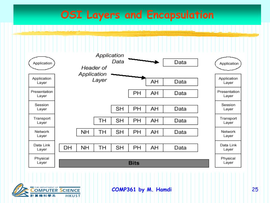 OSI Layers and Encapsulation