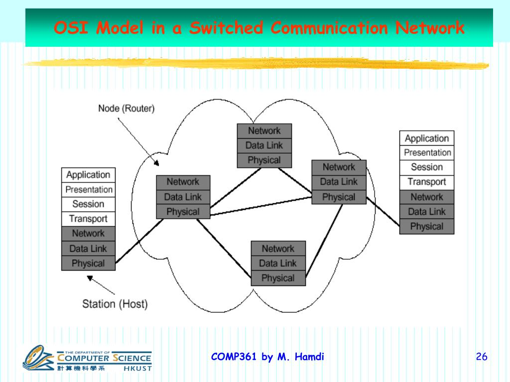 OSI Model in a Switched Communication Network
