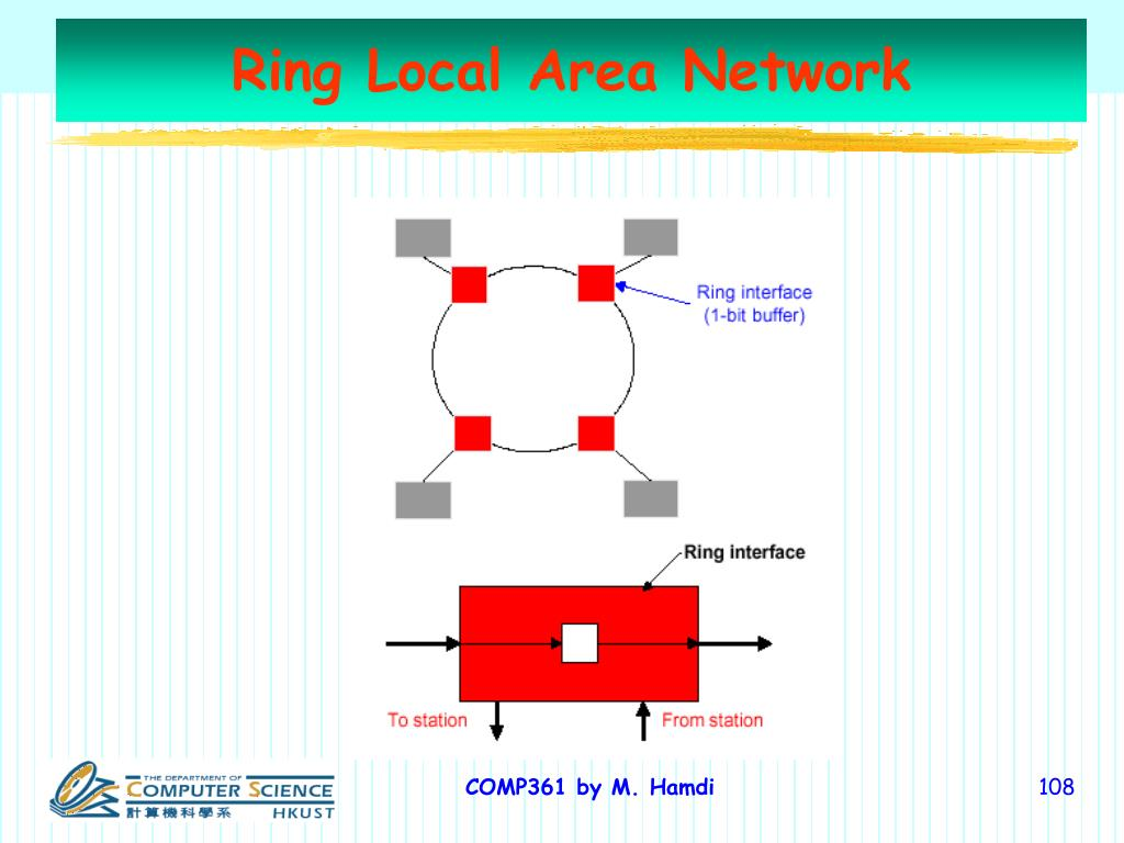 Ring Local Area Network
