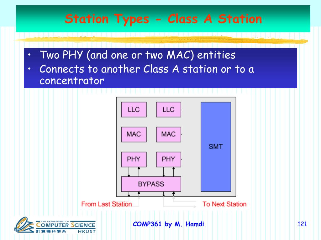 Station Types - Class A Station
