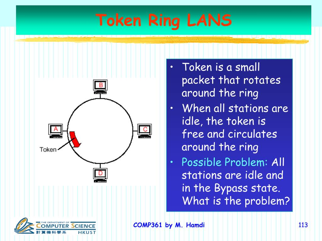 Token Ring LANS