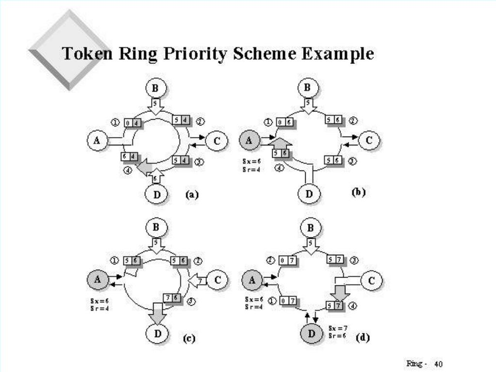 Token Ring Priority Scheme Example