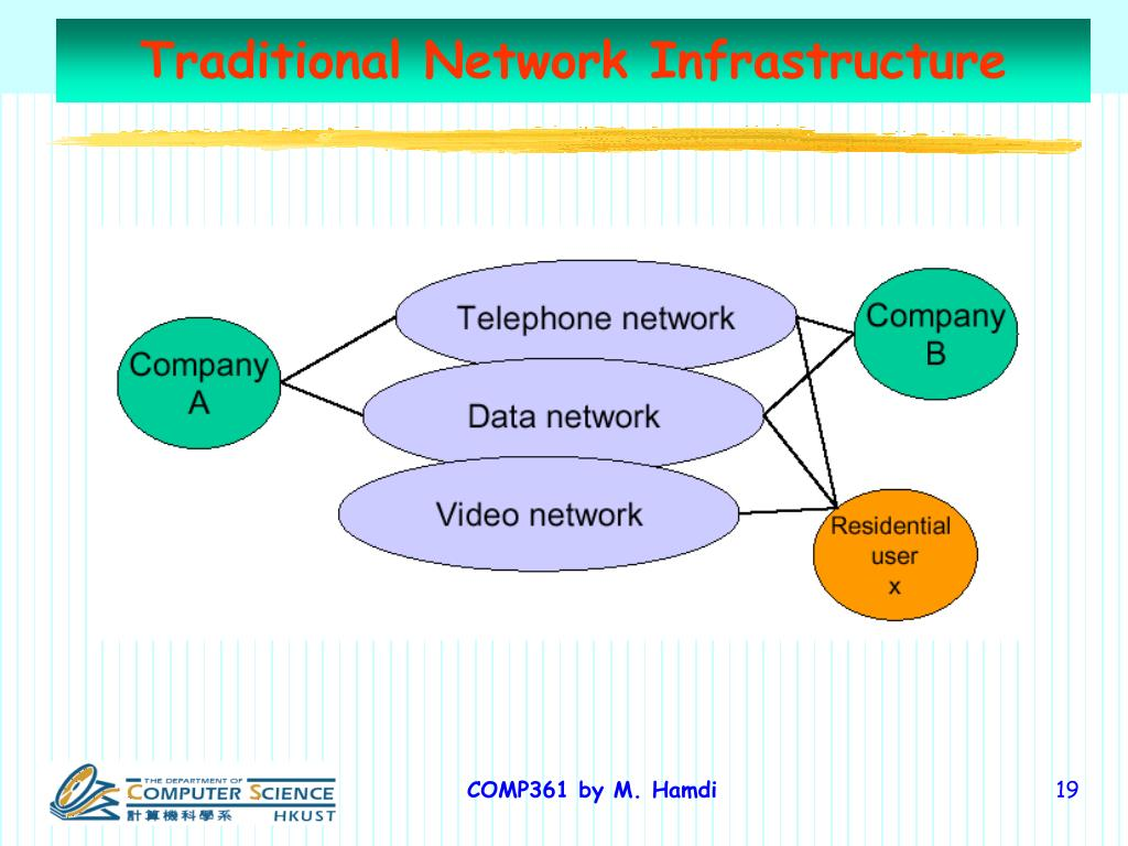 Traditional Network Infrastructure